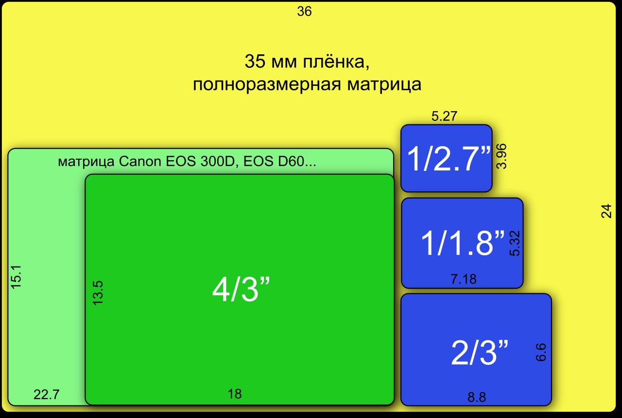 выдержка на фотоаппарате схема